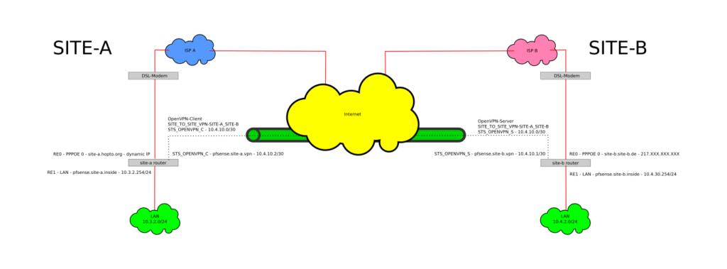 site to site openvpn schema